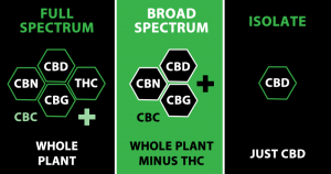 broad spectrum cbd full spectrum cbd gummies